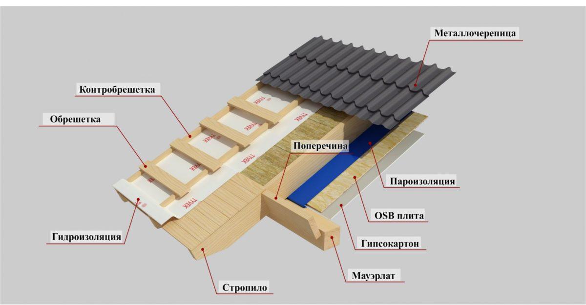 Каркас крыши дома