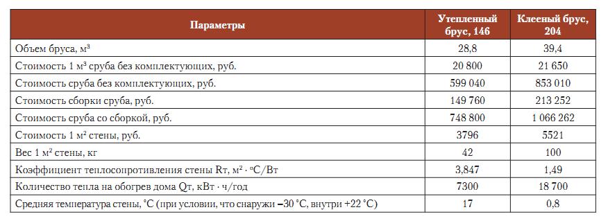 Затраты на материалы