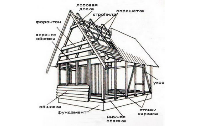 Схема каркасного строения