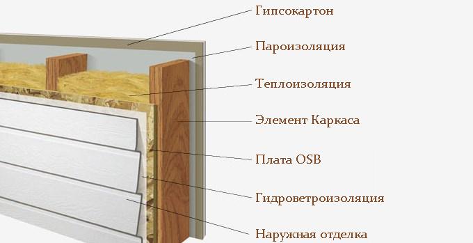 Толщина стен дома