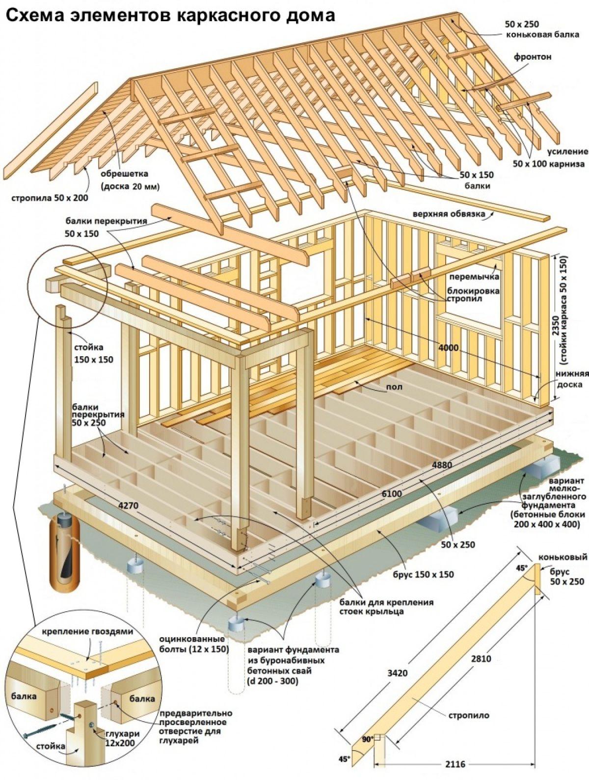 Элементы конструкции каркасного дома