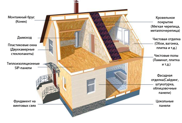 Строение каркасного дома из панелей