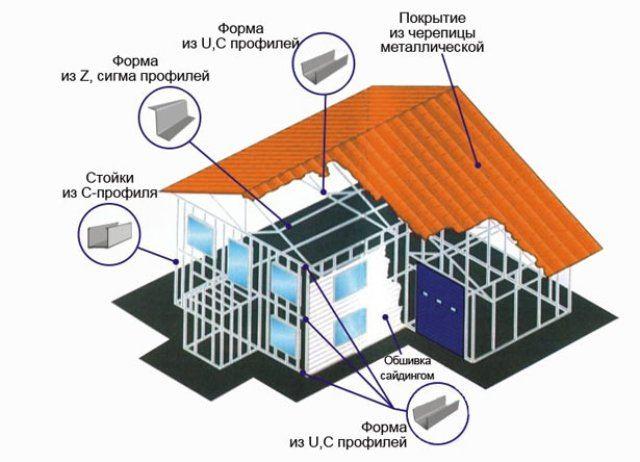 Дом ЛСТК