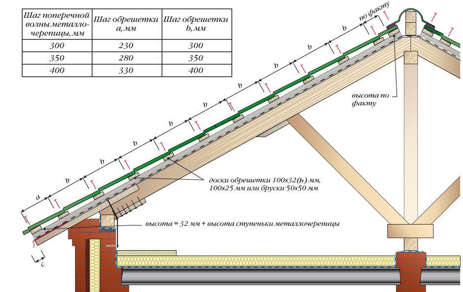 Расчет обрешетки крыши