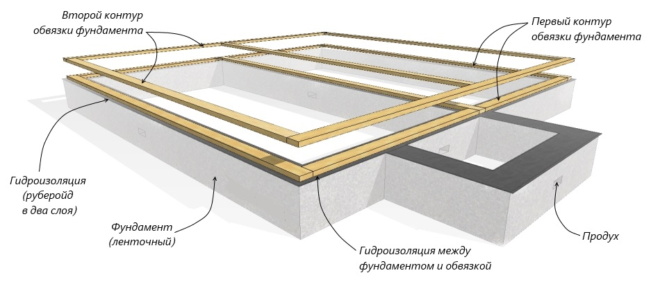 Схема обустройства обвязки фундамента