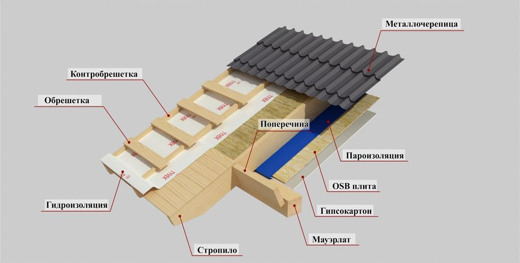 Конструкция крыши каркасного дома