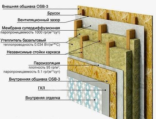 Строение стены каркасного дома