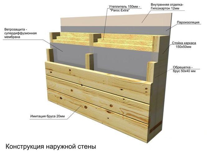 Строение стены с отделкой доской