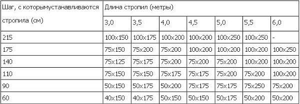 Таблица размеров стропил