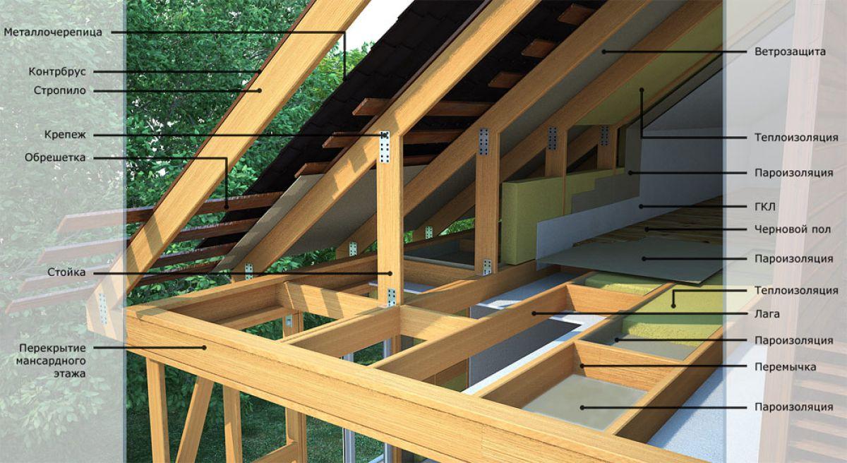 Схема строения крыши каркасного дома