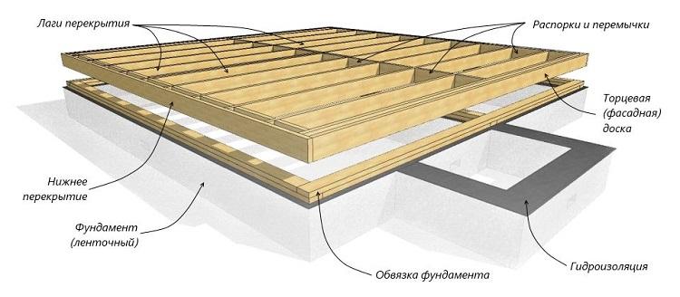 Схема конструкции фундамента каркасного дома