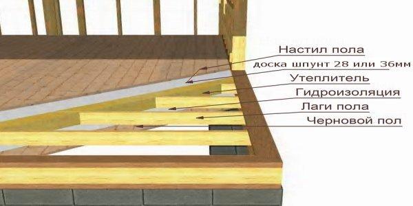 Конструкция пола каркасного дома