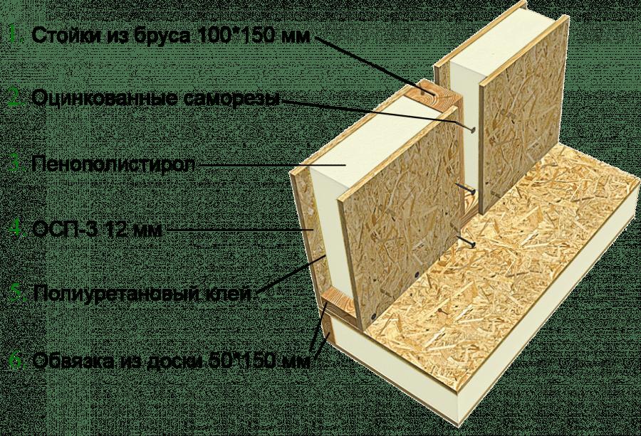 Конструкция SIP стены