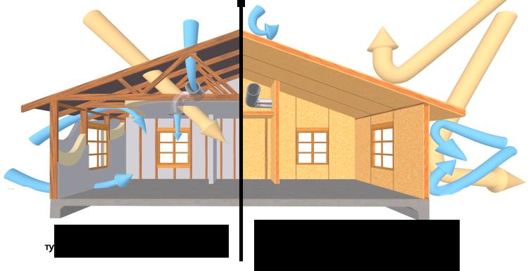 Различия в вентиляции обычного дома и СИП