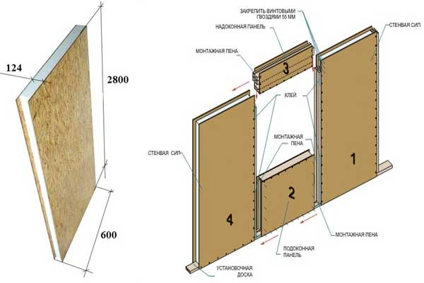 Схема сборки стен из СИП