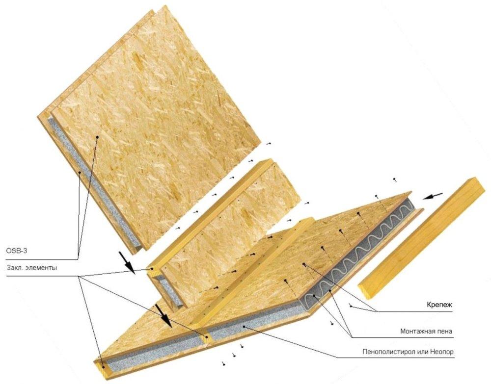 Схема возведения стен из СИП