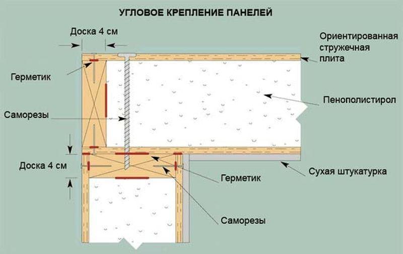 Крепление панелей на углу