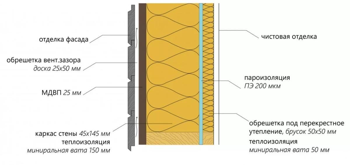 Схема вентзазора