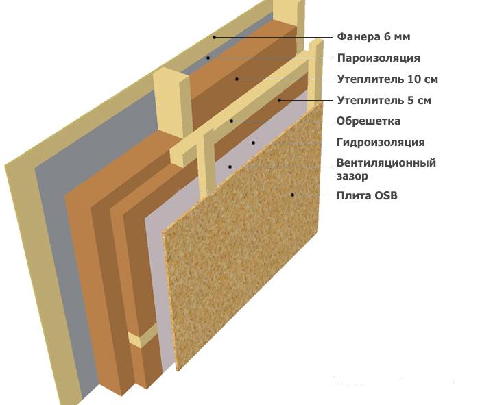 Пирог стены с вентзазором