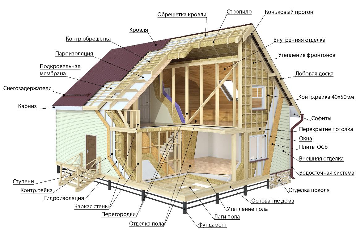 Строение каркасного дома