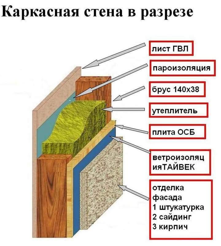 Стена в разрезе